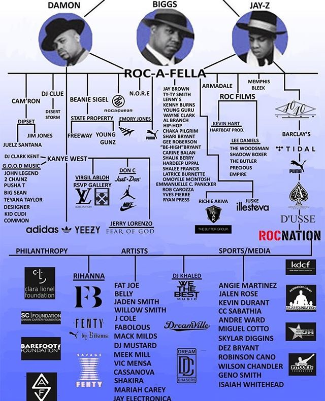 BET The Next Big Thing Music Competition Series The complete Rocafella family tree, Dame Dash, JAY-Z and Roc-A-Fella Records