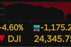 Dow Plunges 1175 Worst Point Decline In History Feb 5th 2018